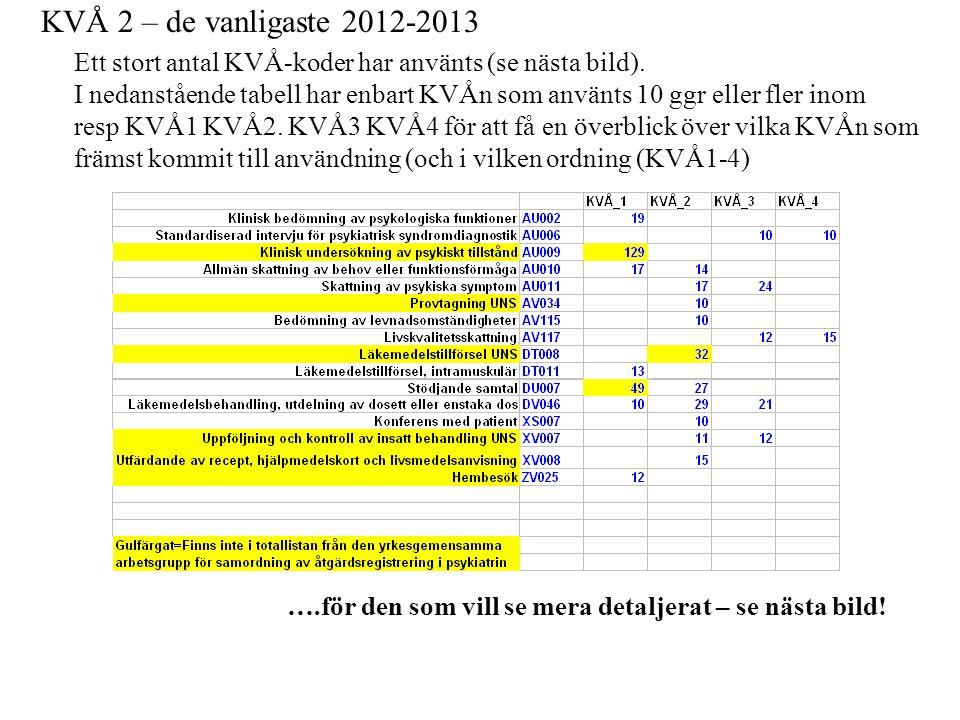 KVÅ 2 – de vanligaste 2012-2013 Ett stort antal KVÅ-koder har använts (se nästa bild).