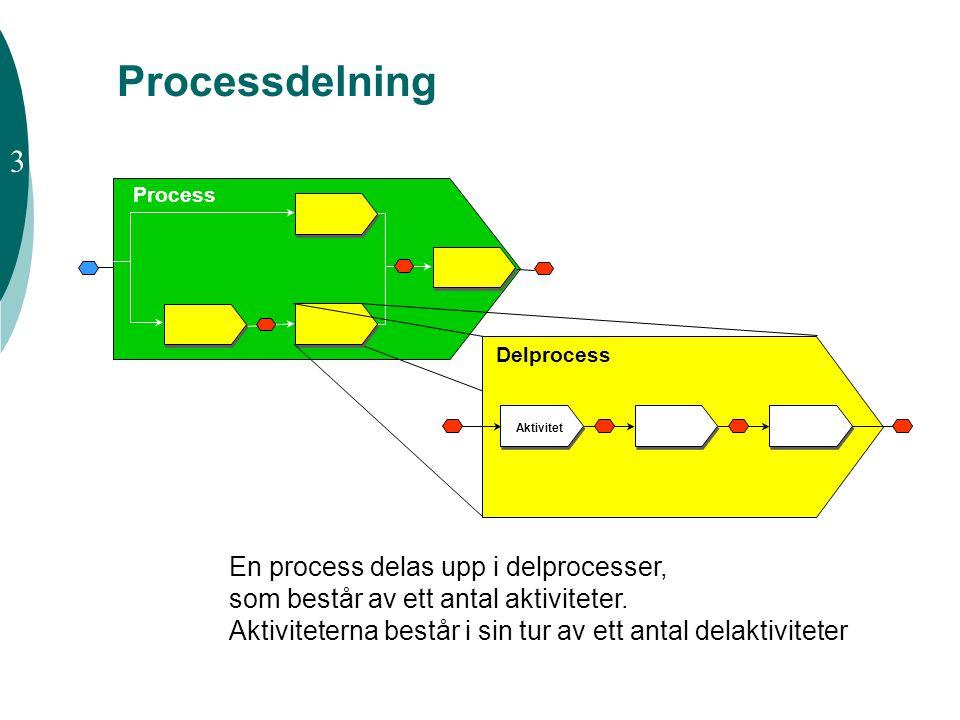 Processdelning 3 En process delas upp i delprocesser,