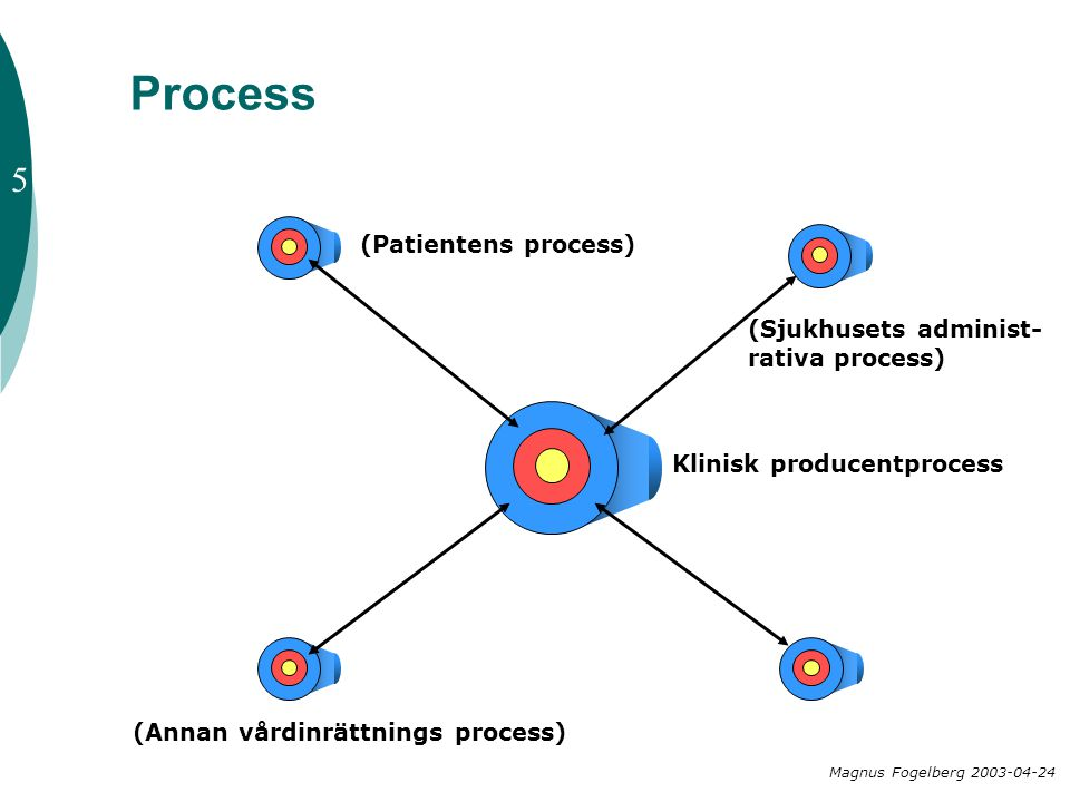 Process 5 (Patientens process) (Sjukhusets administ-rativa process)