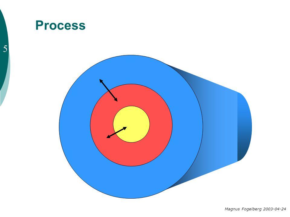 Process 5 Magnus Fogelberg 2003-04-24