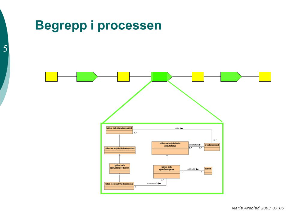 Begrepp i processen 5 Maria Areblad 2003-03-06