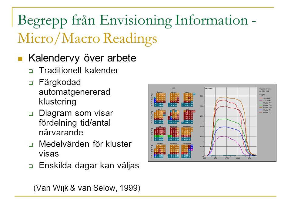 Begrepp från Envisioning Information - Micro/Macro Readings