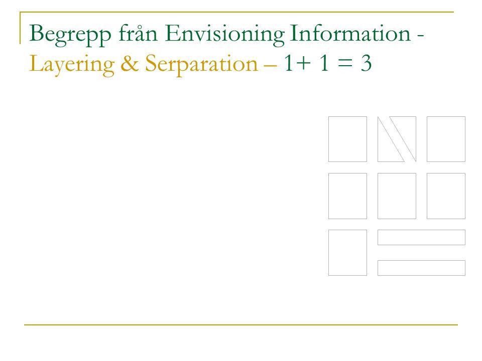 Begrepp från Envisioning Information - Layering & Serparation – 1+ 1 = 3