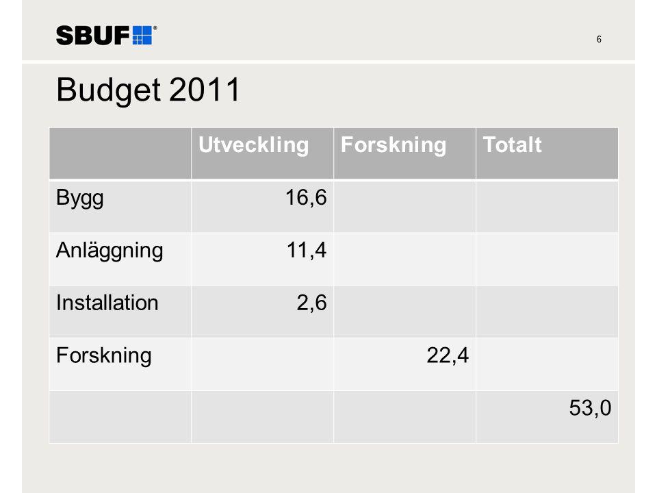 Budget 2011 Utveckling Forskning Totalt Bygg 16,6 Anläggning 11,4