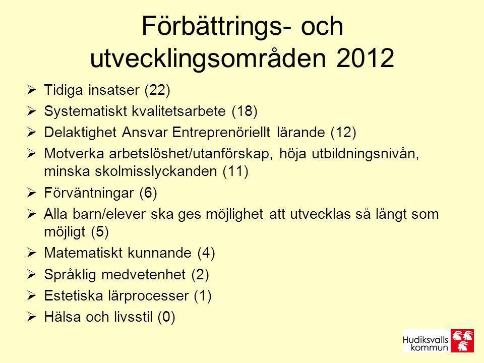 Förbättrings- och utvecklingsområden 2012