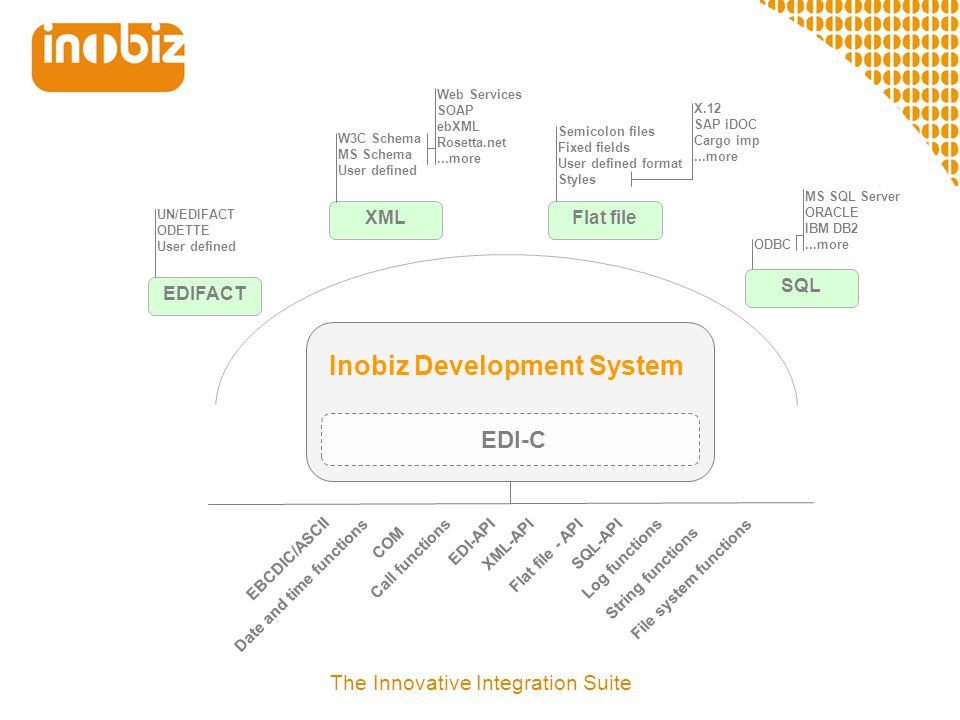 Inobiz Development System