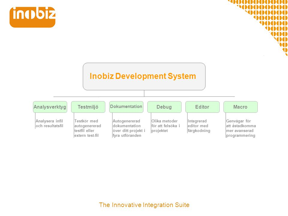 Inobiz Development System