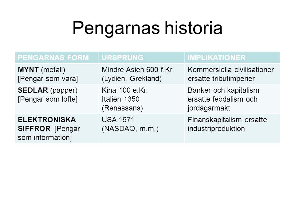 Pengarnas historia PENGARNAS FORM URSPRUNG IMPLIKATIONER MYNT (metall)