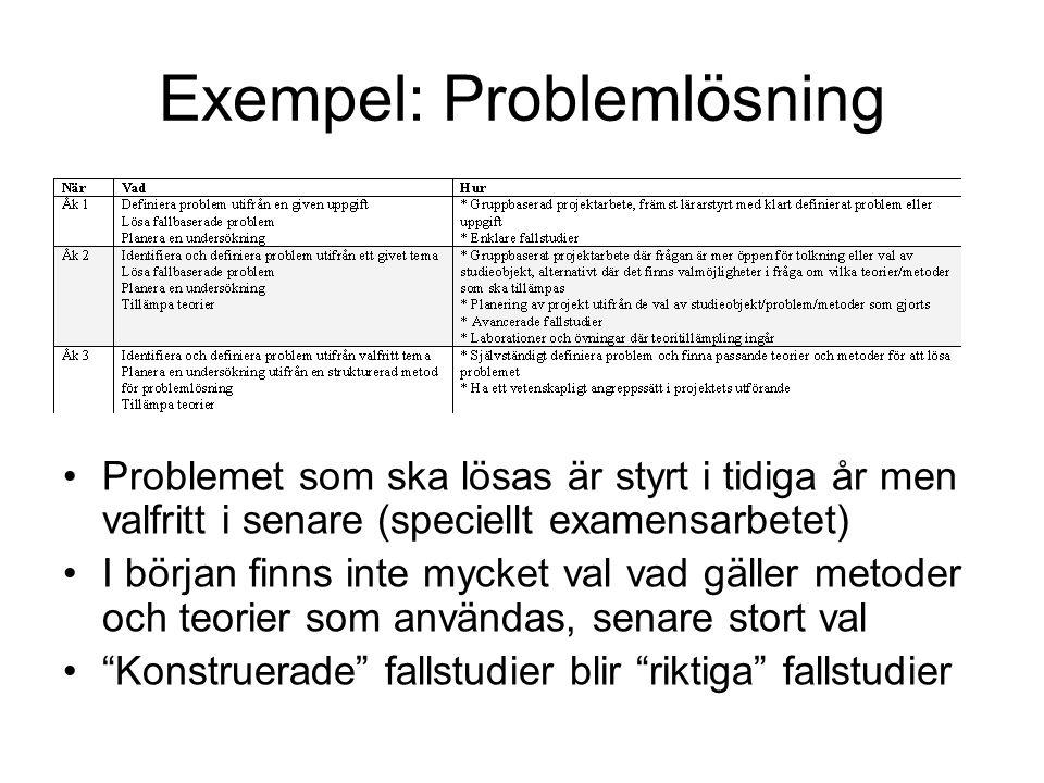 Exempel: Problemlösning
