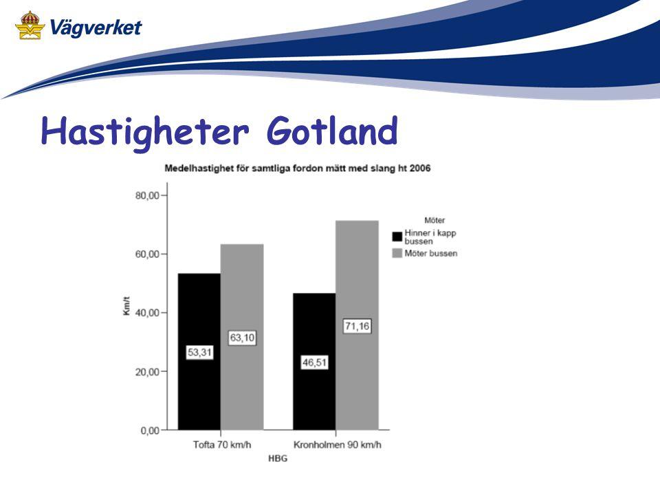 Hastigheter Gotland