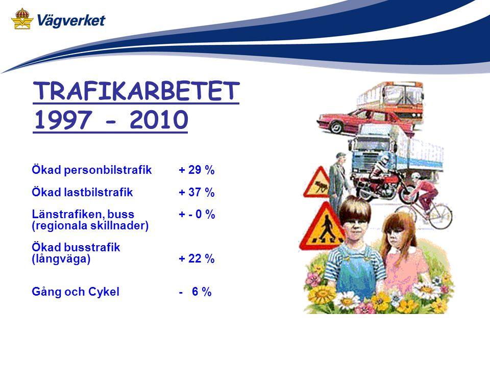 TRAFIKARBETET 1997 - 2010 Ökad personbilstrafik + 29 %