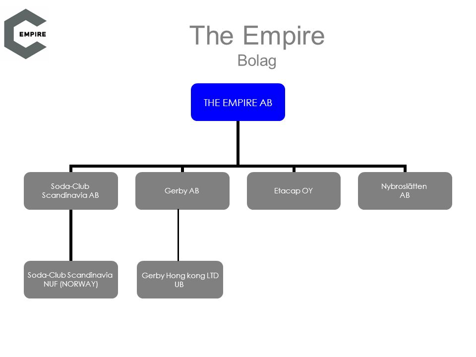 The Empire Bolag