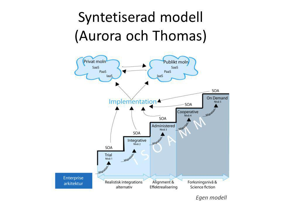 Syntetiserad modell (Aurora och Thomas)