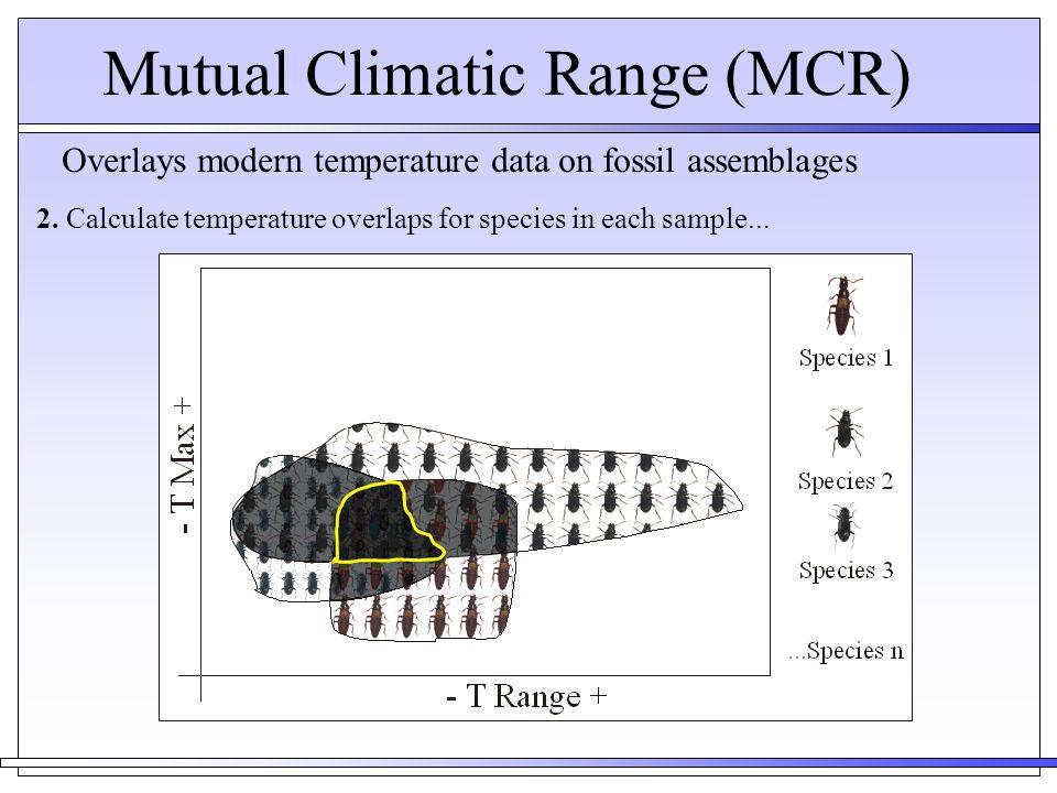 Mutual Climatic Range (MCR)