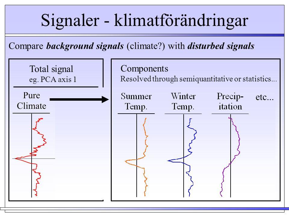 Signaler - klimatförändringar