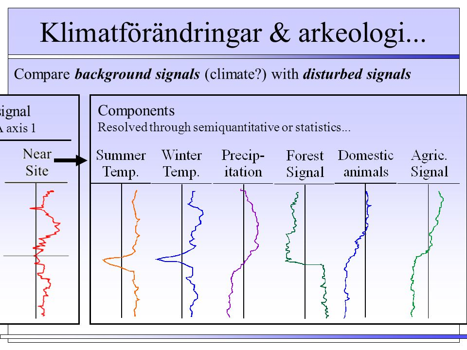 Klimatförändringar & arkeologi...