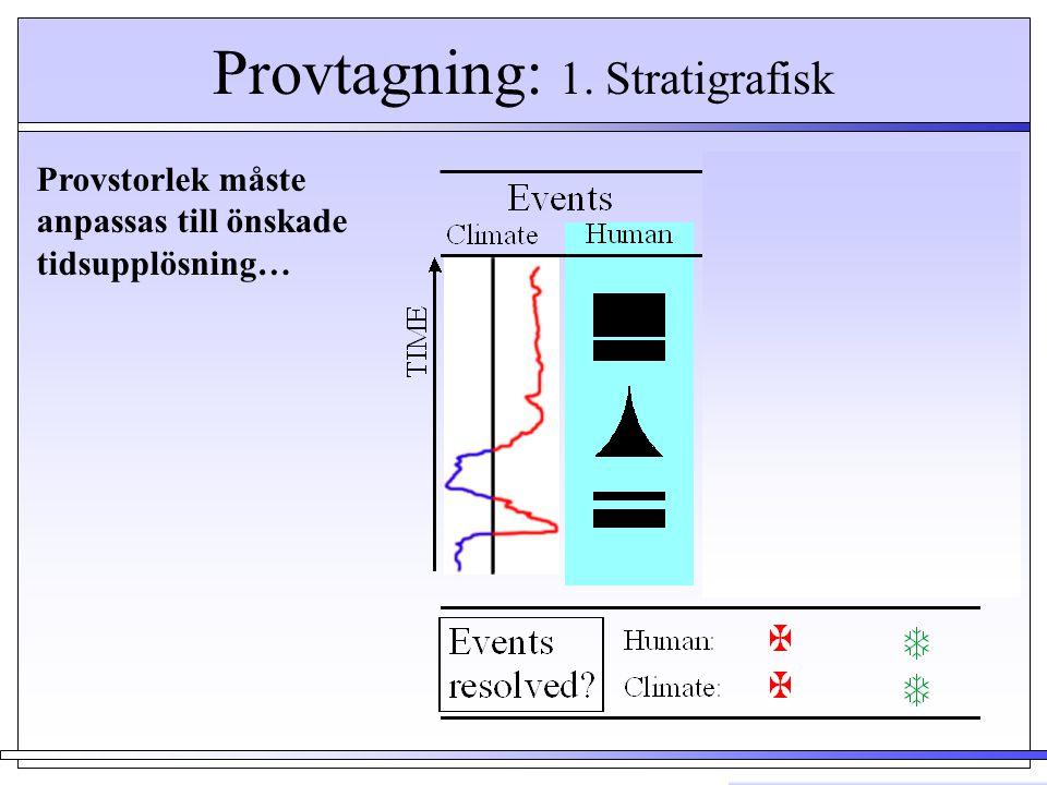 Provtagning: 1. Stratigrafisk