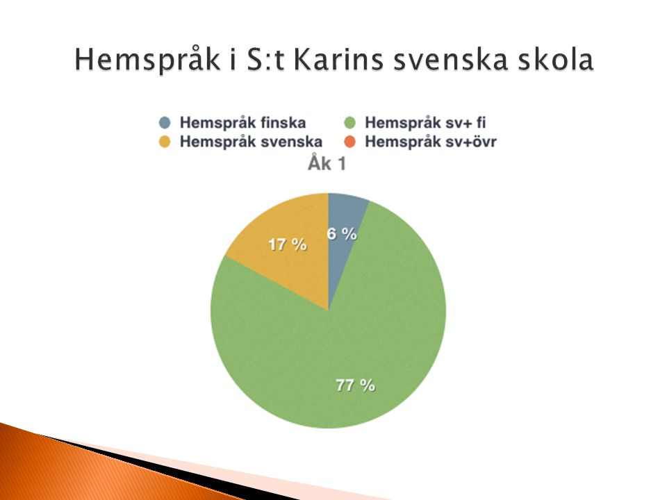 Hemspråk i S:t Karins svenska skola