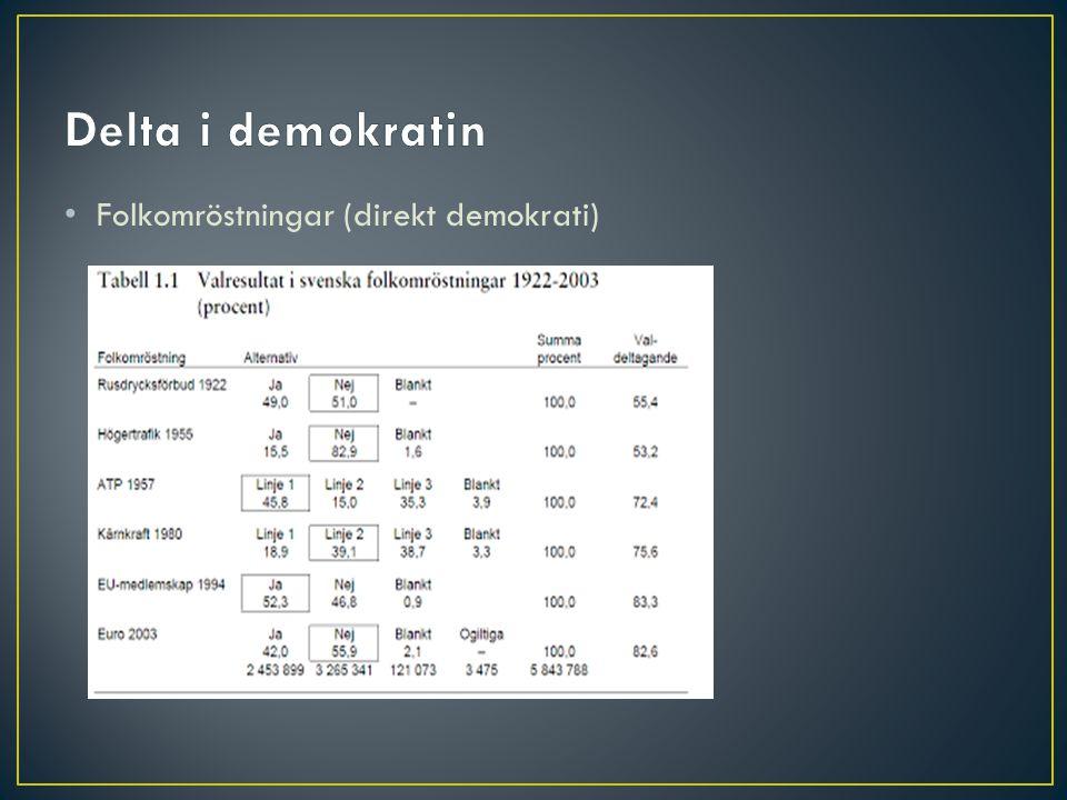 Delta i demokratin Folkomröstningar (direkt demokrati)