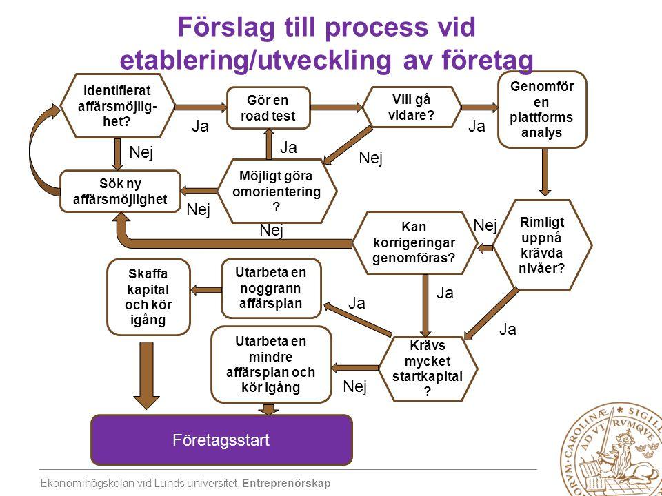 Förslag till process vid etablering/utveckling av företag
