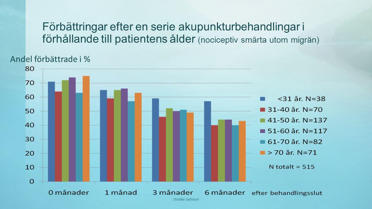 Förbättringar efter en serie akupunkturbehandlingar i förhållande till patientens ålder (nociceptiv smärta utom migrän)