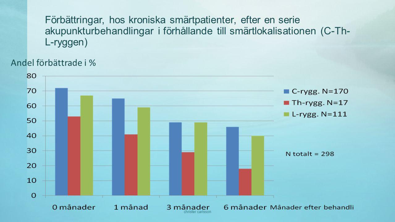 Förbättringar, hos kroniska smärtpatienter, efter en serie akupunkturbehandlingar i förhållande till smärtlokalisationen (C-Th-L-ryggen)
