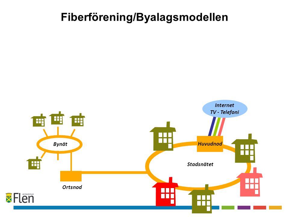 Fiberförening/Byalagsmodellen