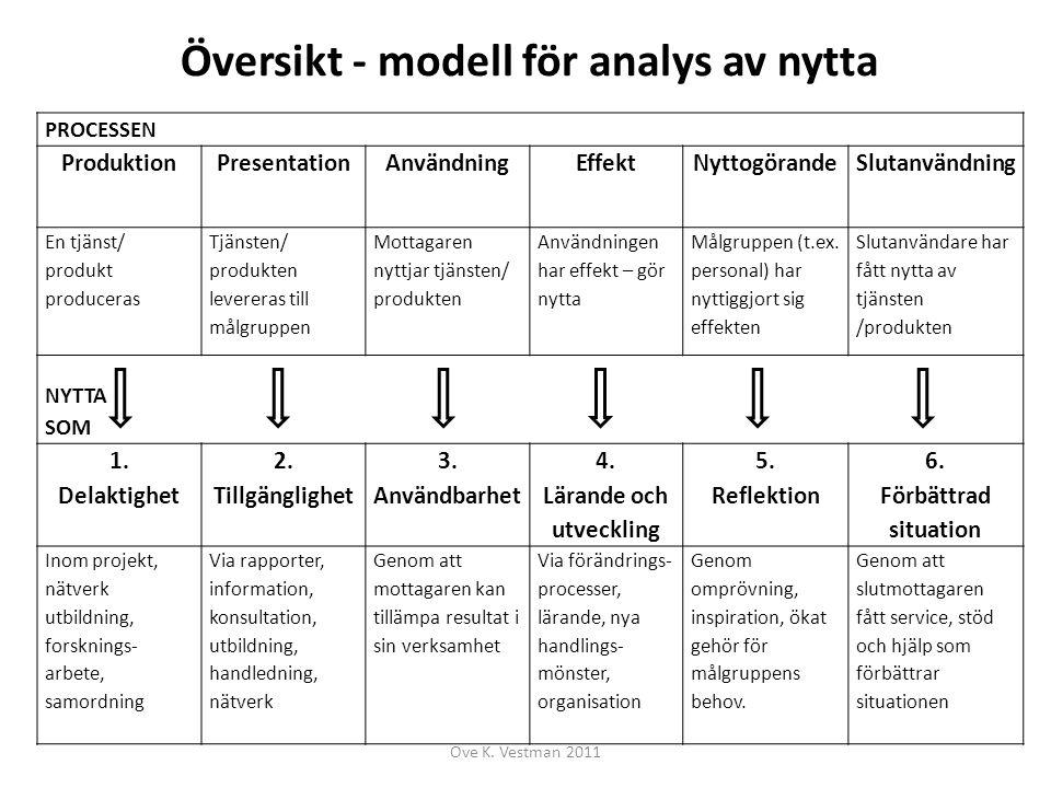 Översikt - modell för analys av nytta