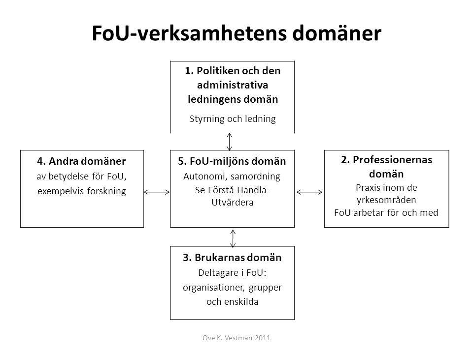 FoU-verksamhetens domäner