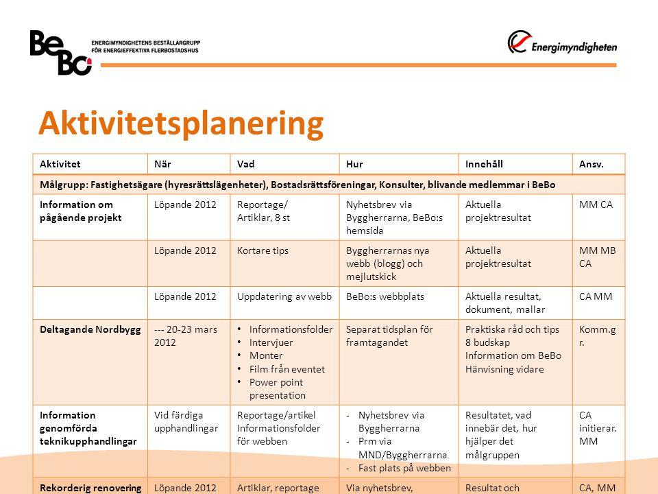 Aktivitetsplanering Aktivitet När Vad Hur Innehåll Ansv.