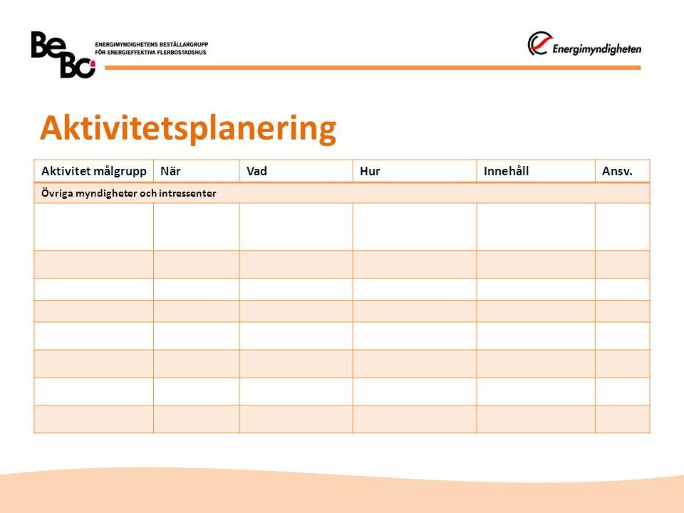 Aktivitetsplanering Aktivitet målgrupp När Vad Hur Innehåll Ansv.