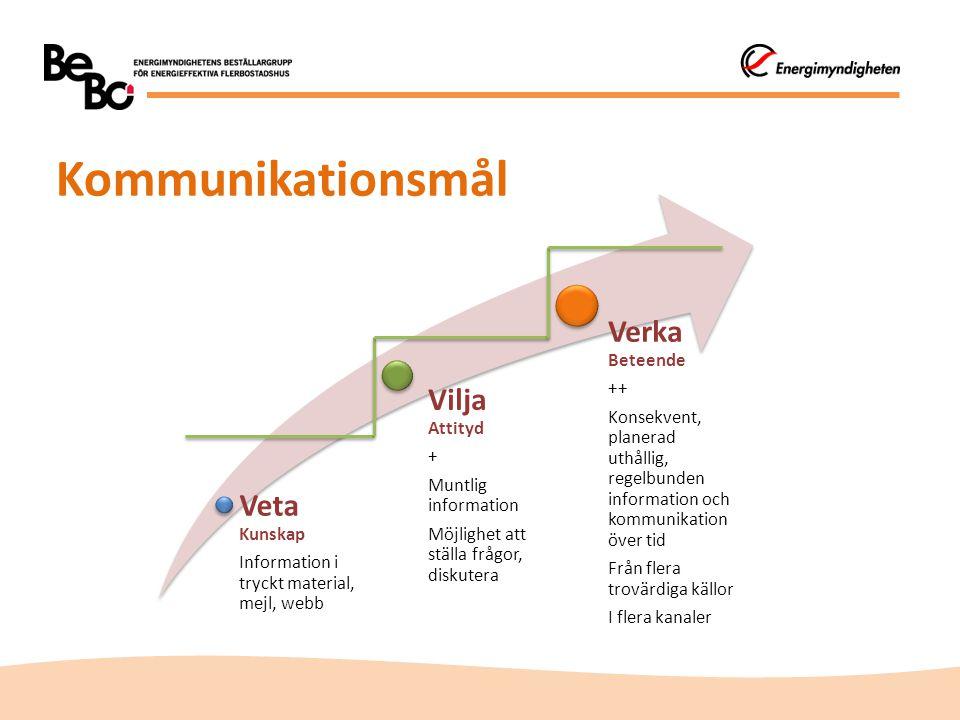 Kommunikationsmål Verka Beteende Vilja Attityd Veta Kunskap ++