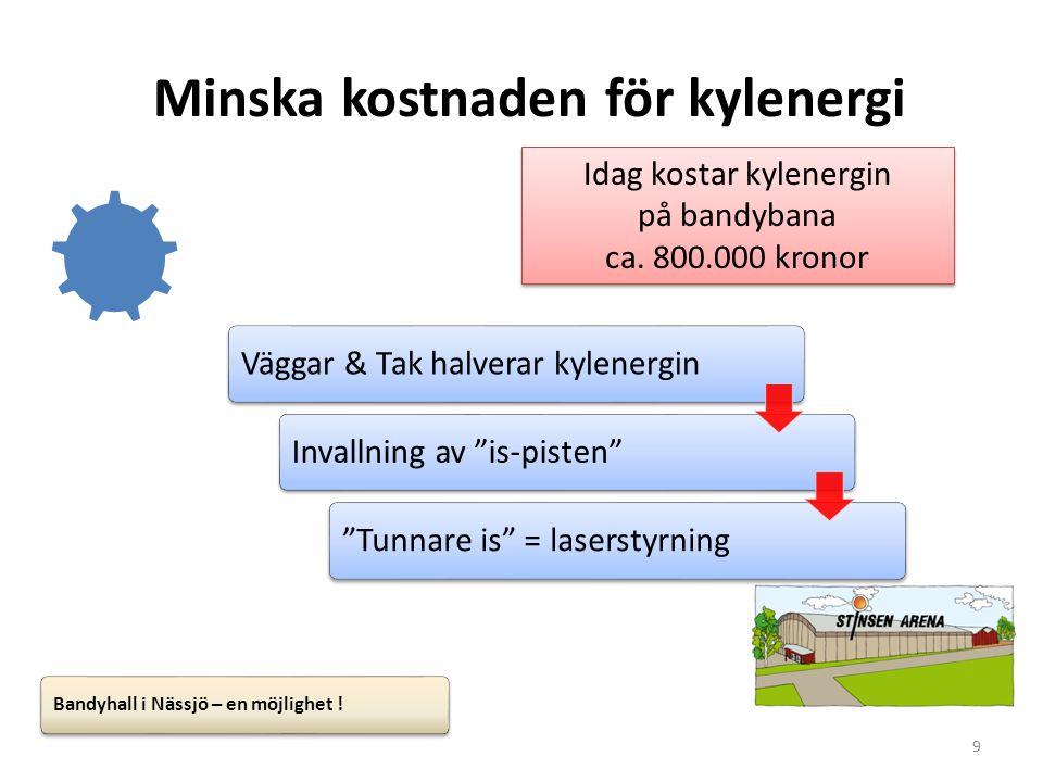 Minska kostnaden för kylenergi