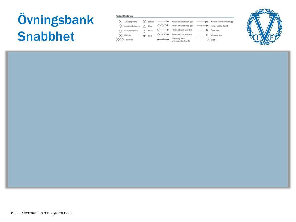 Övningsbank Snabbhet Källa: Svenska innebandyförbundet
