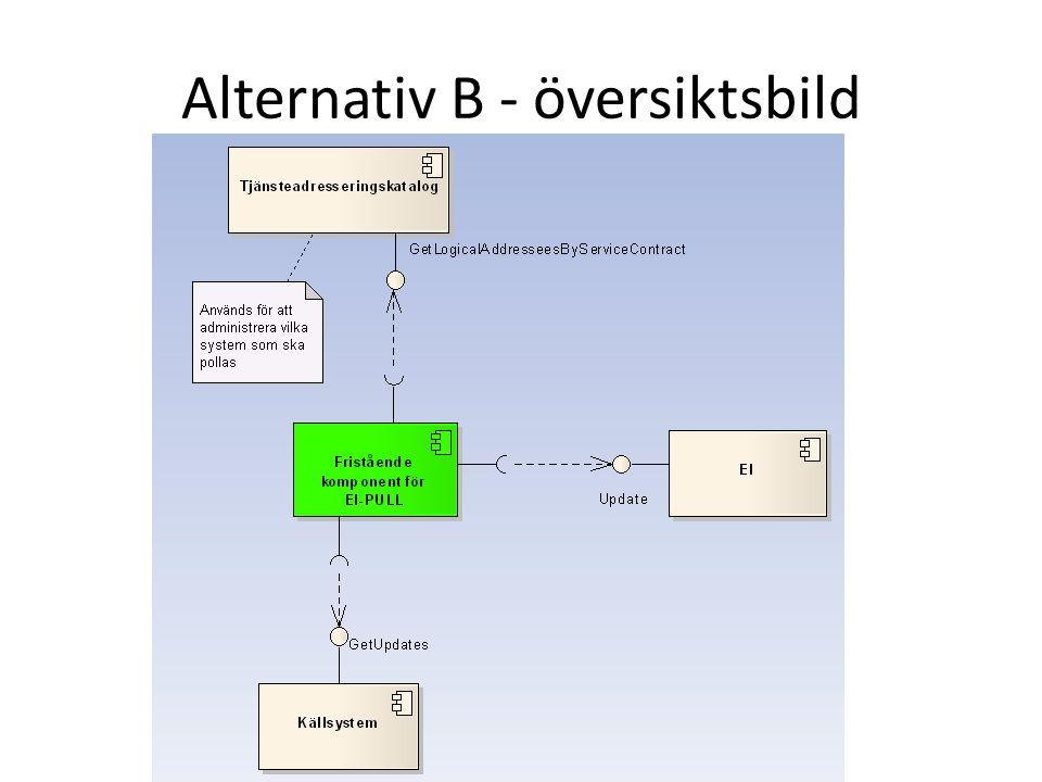 Alternativ B - översiktsbild