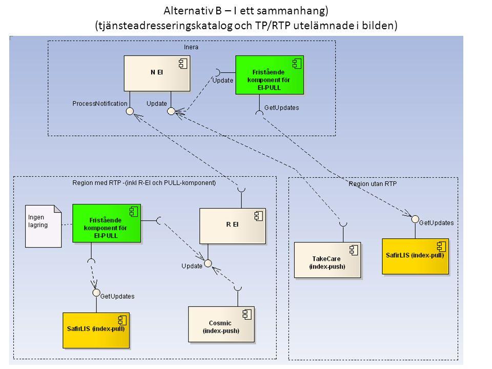 Alternativ B – I ett sammanhang) (tjänsteadresseringskatalog och TP/RTP utelämnade i bilden)