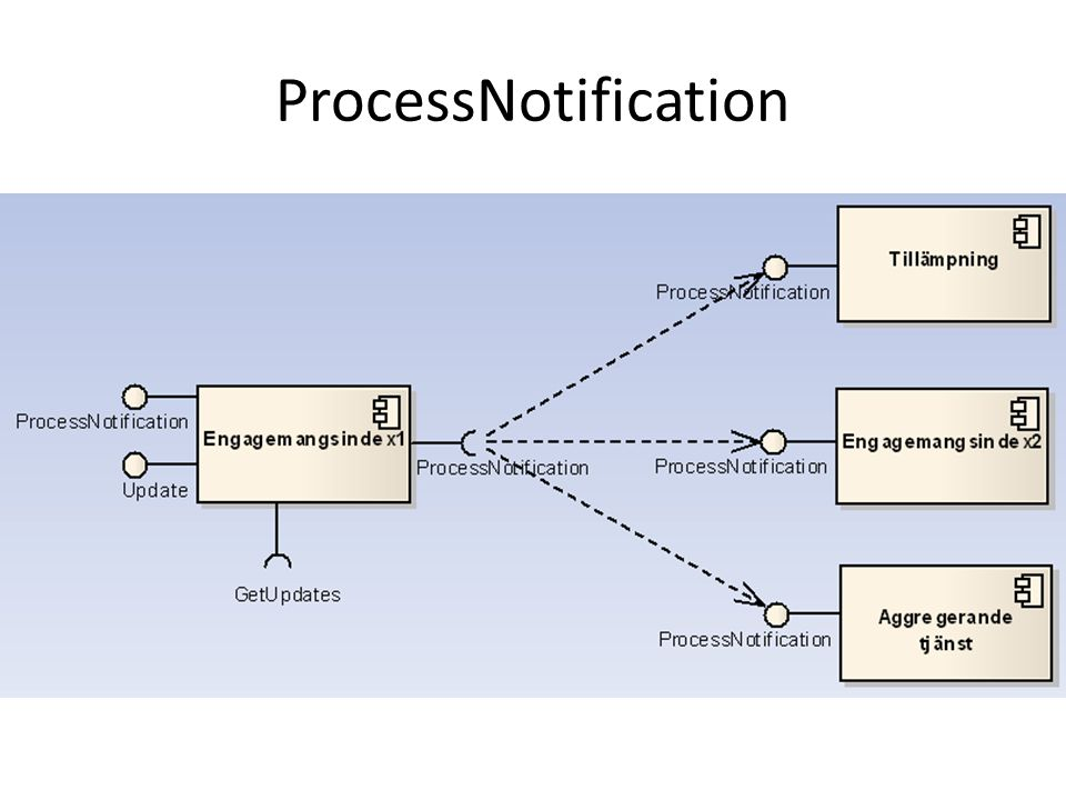 ProcessNotification