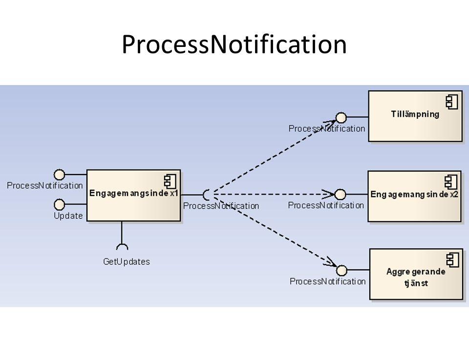 ProcessNotification