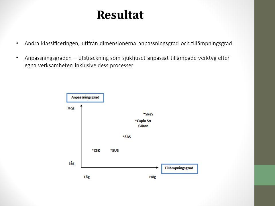 Resultat Andra klassificeringen, utifrån dimensionerna anpassningsgrad och tillämpningsgrad.