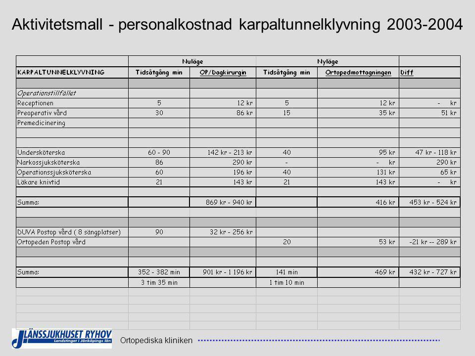 Aktivitetsmall - personalkostnad karpaltunnelklyvning 2003-2004