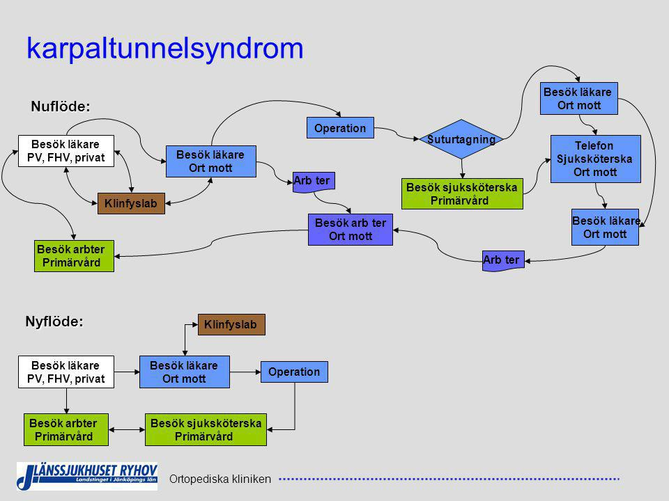 karpaltunnelsyndrom Nuflöde: Nyflöde: Besök läkare Ort mott Operation