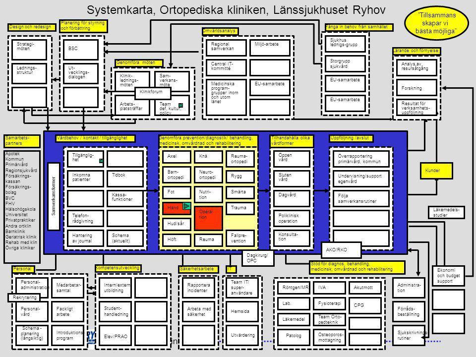 Systemkarta, Ortopediska kliniken, Länssjukhuset Ryhov
