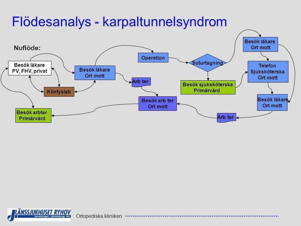 Flödesanalys - karpaltunnelsyndrom