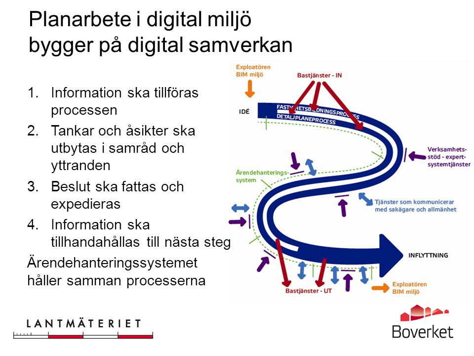 Planarbete i digital miljö bygger på digital samverkan