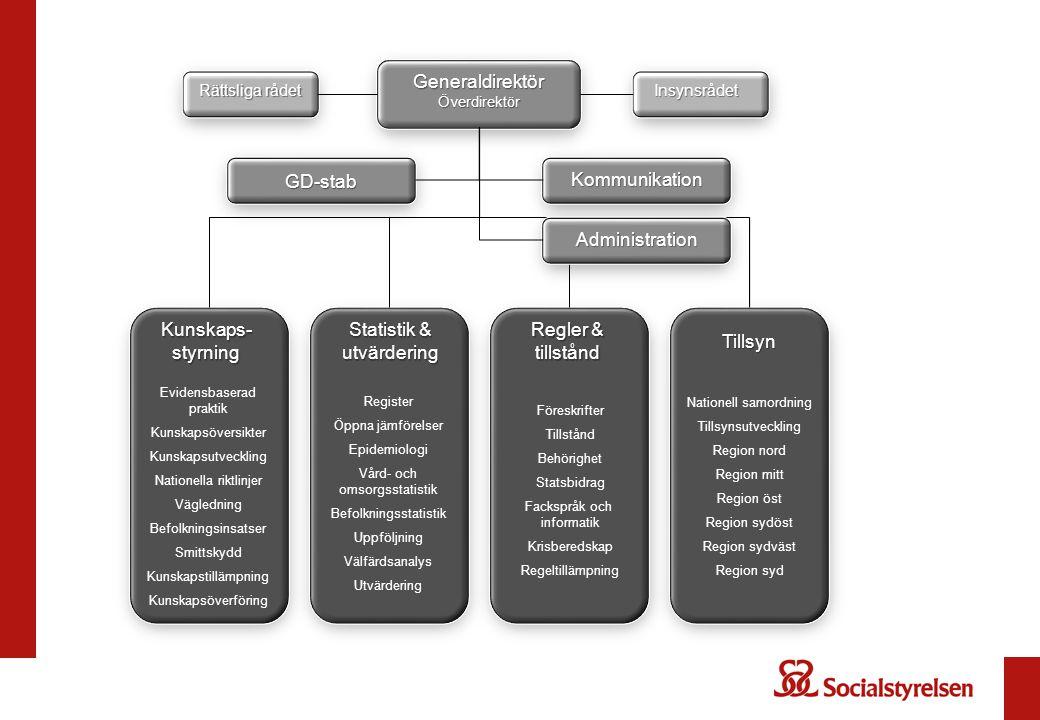 Statistik & utvärdering Regler & tillstånd Tillsyn