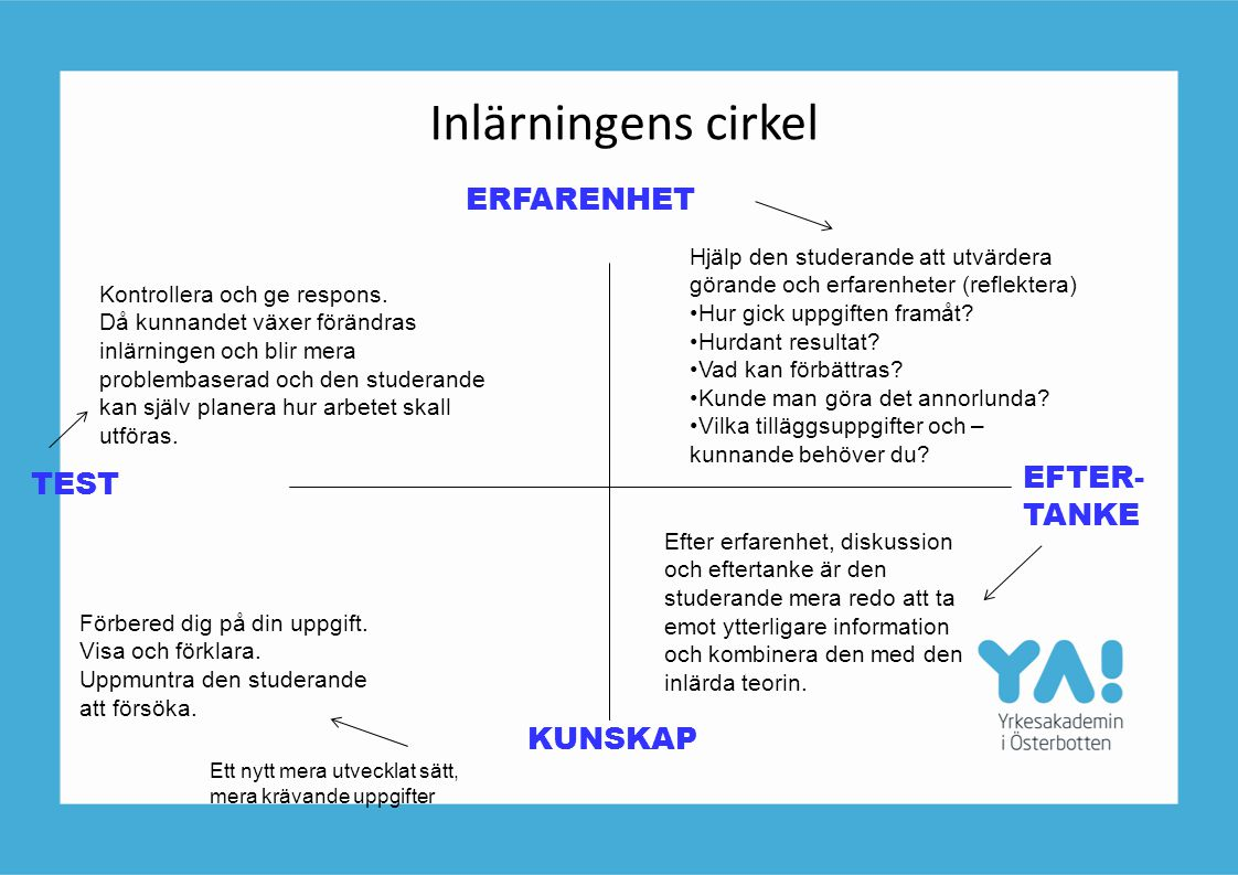 Inlärningens cirkel ERFARENHET EFTER-TANKE TEST KUNSKAP