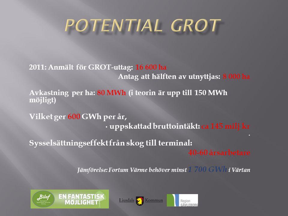 Potential GROT Vilket ger 600 GWh per år,