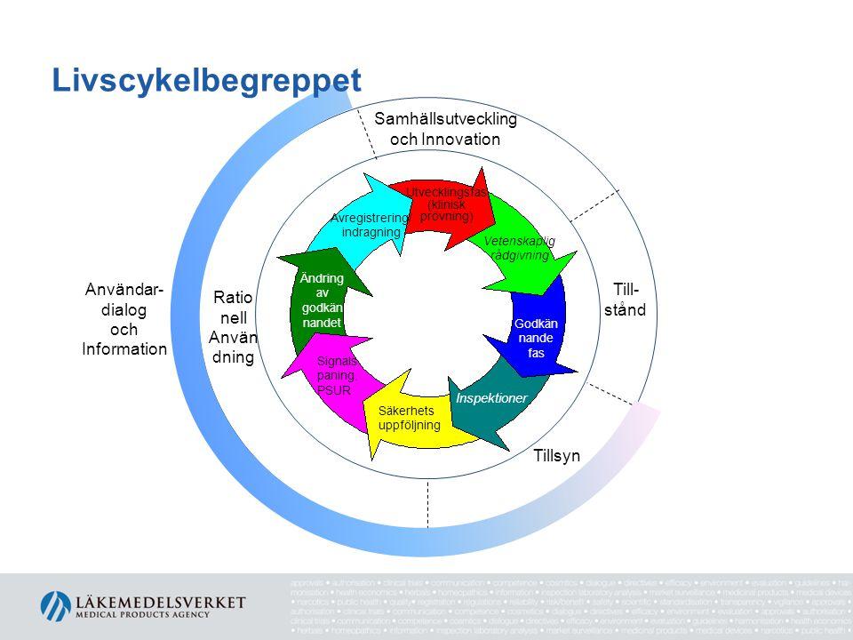 Livscykelbegreppet Samhällsutveckling och Innovation Till- stånd