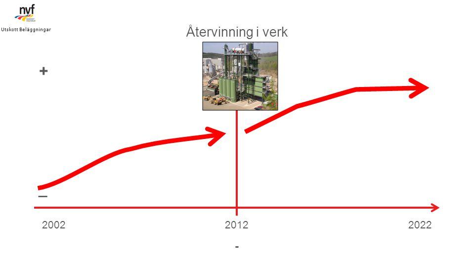 Utskott Beläggningar Återvinning i verk. + _. 2002. 2012. 2022. -