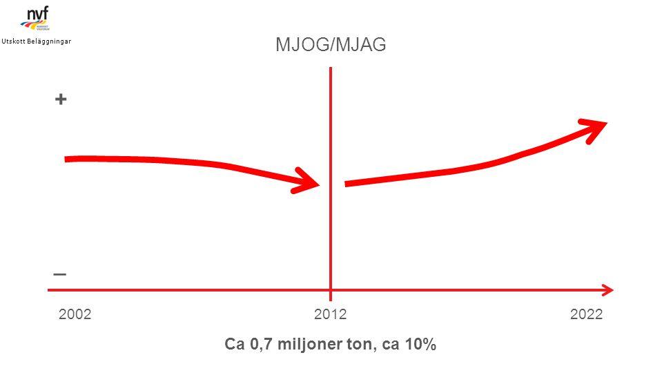 + _ MJOG/MJAG Ca 0,7 miljoner ton, ca 10% 2002 2012 2022